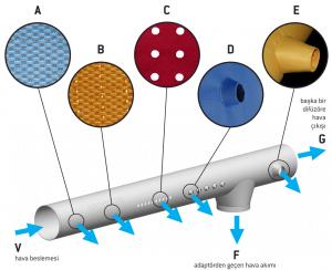 tekstil kanal hava dağıtımı